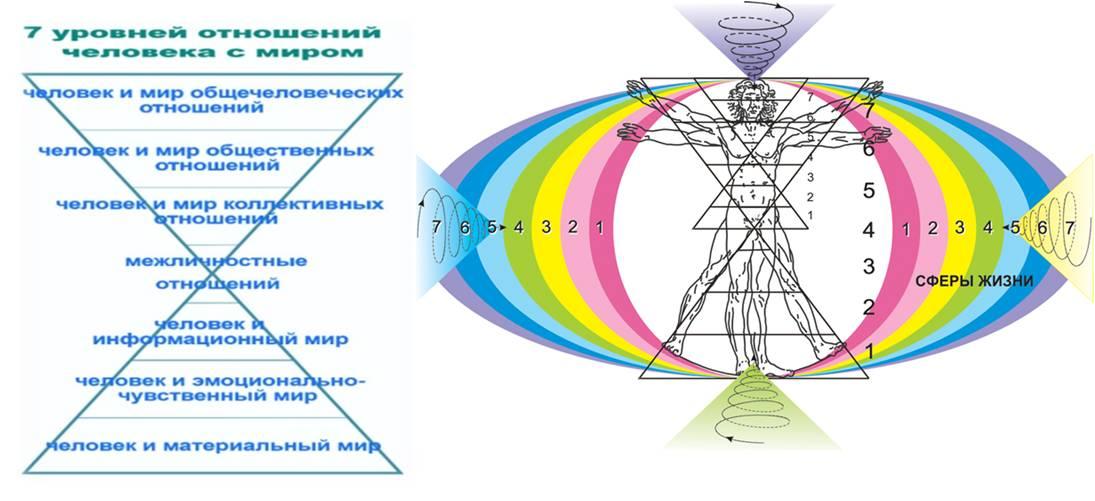 многоуровневая и целостная система человека